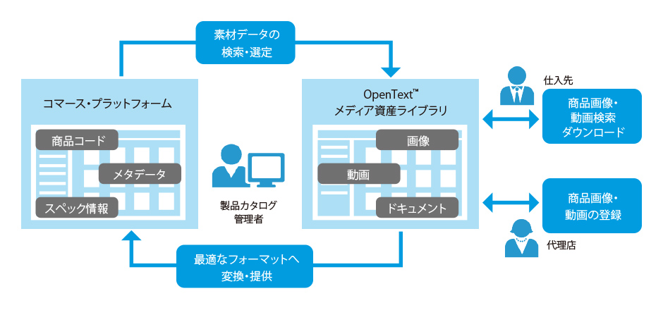 Sapデジタル資産管理ソリューション  Sap連携ソリューション  Opentext オープンテキスト株式会社. Where Can I Sell My Gold Jewelry For Cash. Free Online Marketing Training. Can You Roll 401k Into Roth Ira. Dental Assisting Education Delete Iphone Apps. Sterile Processing Technician Certification Online. Sales Technology Tools Woolfson Eye Institute. Colleges In New Braunfels Tx. Can You Freeze Coffee Creamer